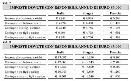Imposte_dovute_con_imponibile_annuo_35k