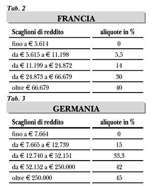 Imposte_scaglioni_FRA-GER