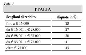 Imposte_scaglioni_IT