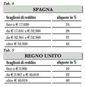 Imposte_scaglioni_SPA-UK